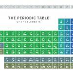 元素周期表の新パターンを提案した人たちがいる